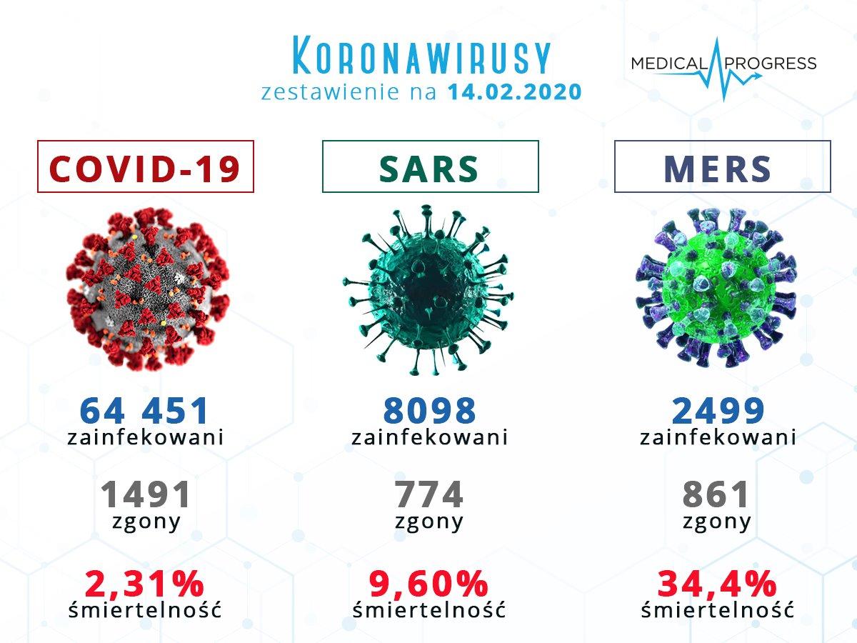 Porównanie koronawirusów